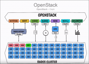 openstack storage with rados